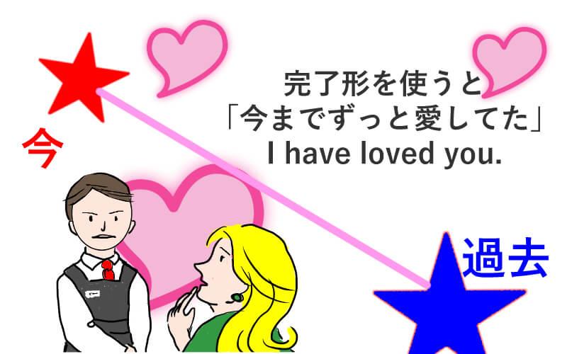 現在完了形を例文でわかりやすく解説【今までずっと愛してた】 | くま ...